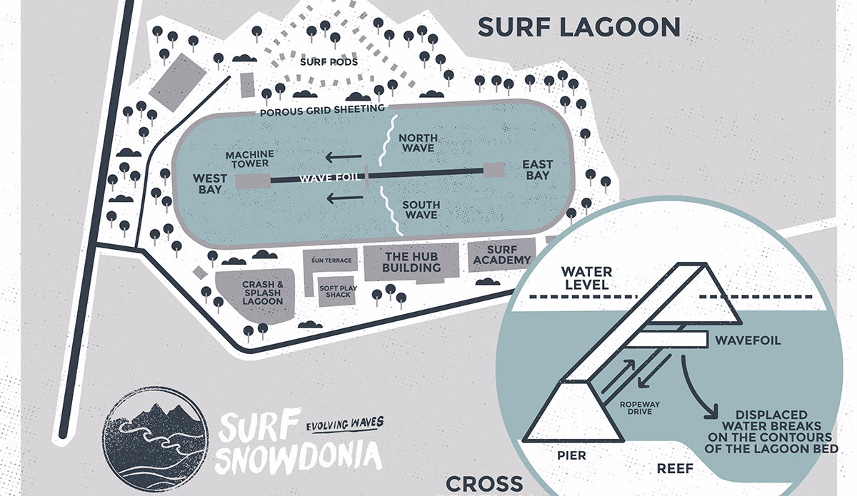 A drawing shows the outline of the park, including a cross section of the foil used to creates waves from under a central pier. Photo: Surf Snowdonia