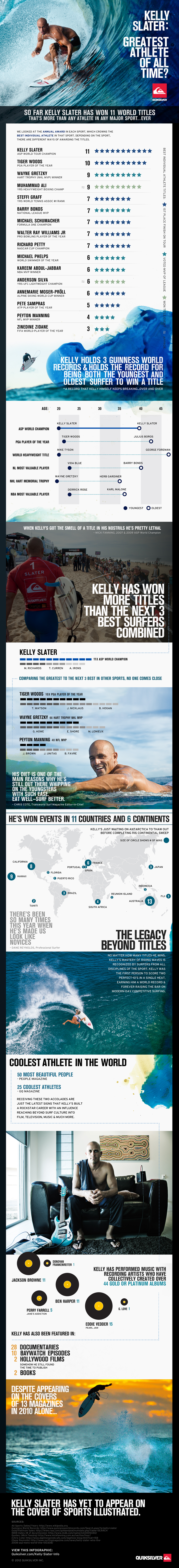 Is Kelly Slater the Greatest Athlete of all time? Infographic
