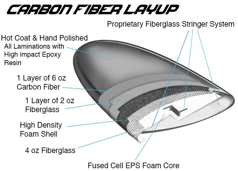 Carbon Fiber graphic