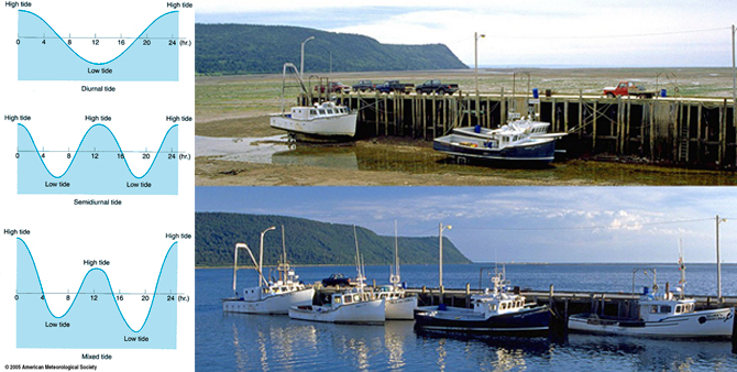 Right: Bay of Fundy of Nova Scotia: largest tidal range on Earth.