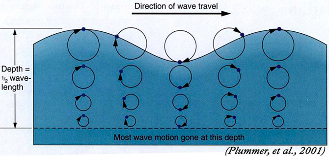 Oscillating wave energy. Photo: Courtesy of Swell Lines Magazine