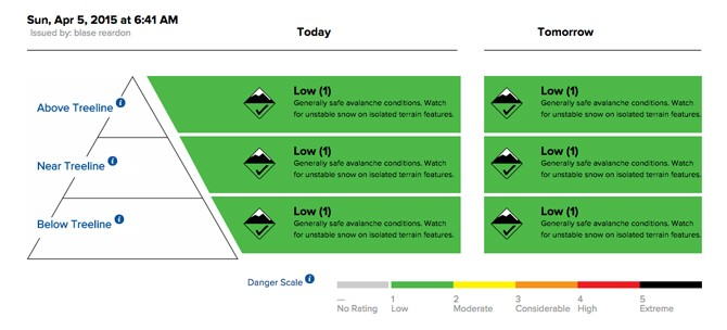 This sample forecast shows the information to be considered: altitude or terrain features, aspect, and types of avalanche problems to expect. Image: Colorado Avalanche Information Center