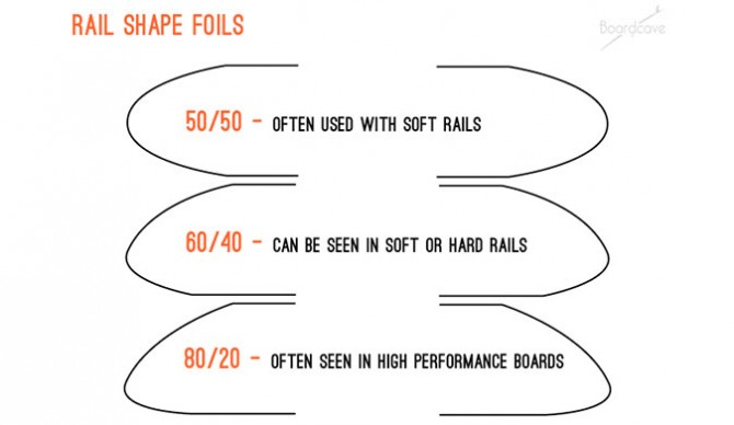 Different foils help your rail bite into the wave for better performance.