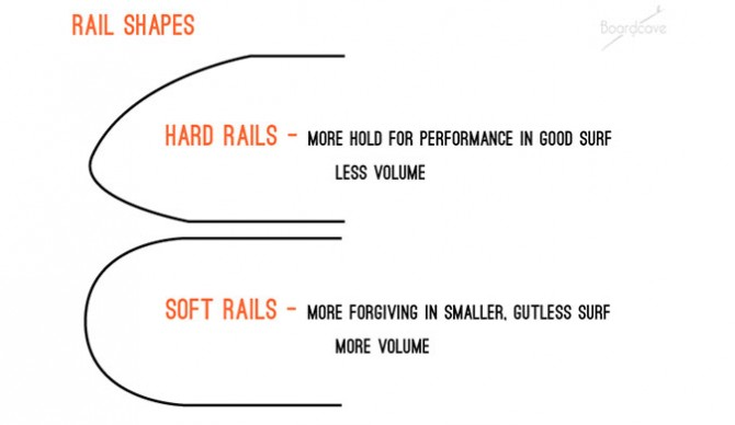 Hard rails vs soft rails.