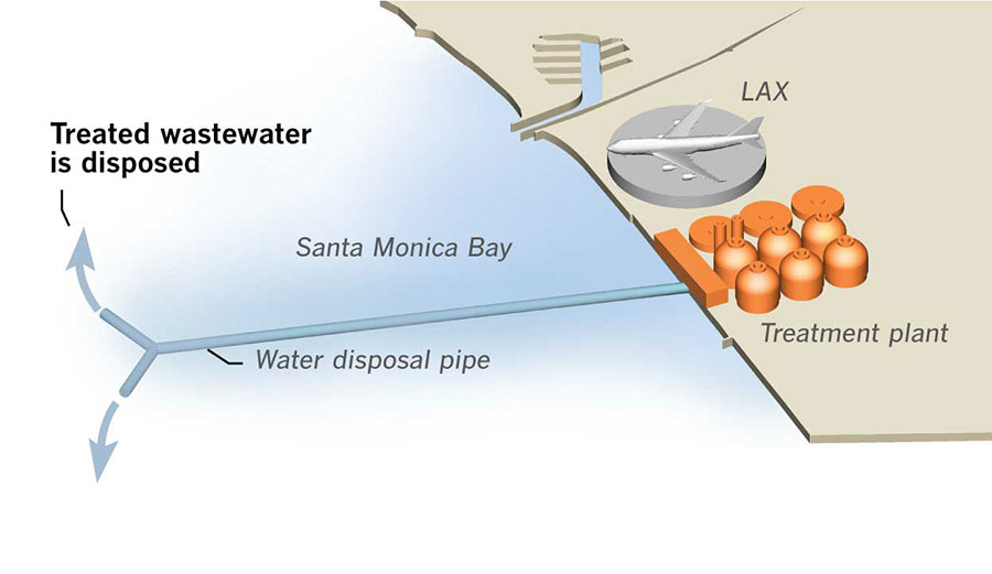 After the sewage is treated, it is pumped 5 miles out. Chlorine is added to the wastewater only in rare cases where it must be released through a pipe just a mile from the shore.