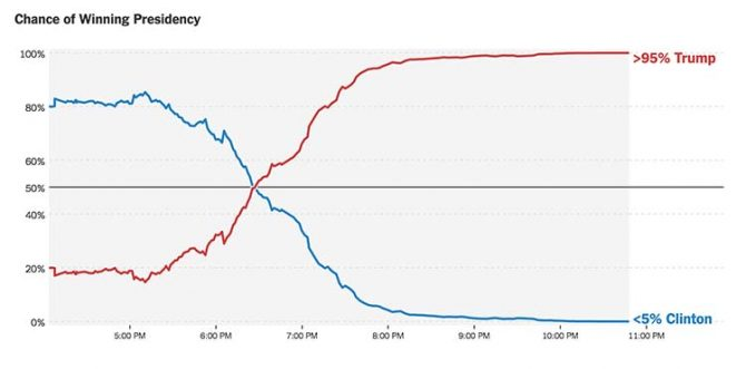 The New York Times election prediction graph and its changes over five hours. Take nothing for granted. Ever.