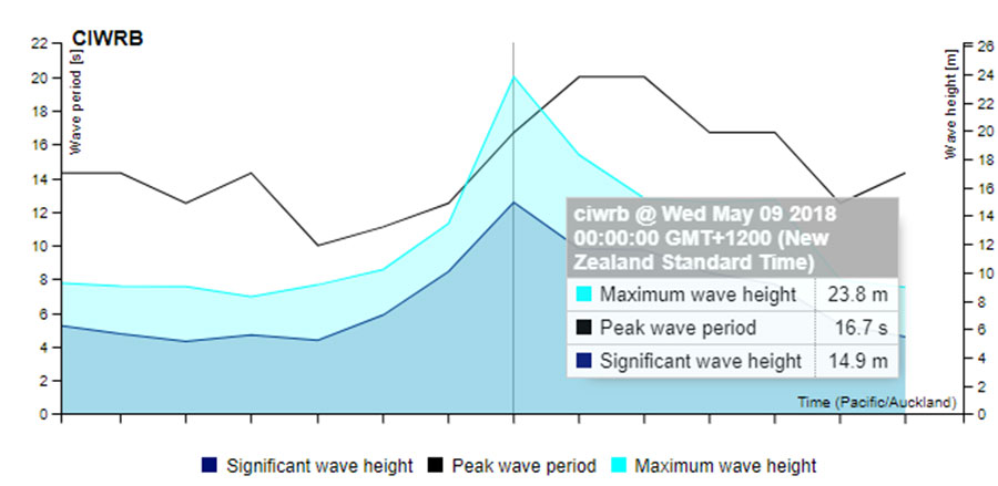The MetOcean Solutions wave buoy moored in the Southern Ocean recorded a massive 23.8 m wave. Image: MetOcean