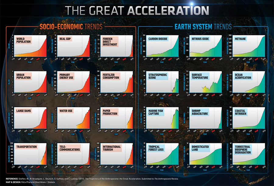 Graph of great acceleration