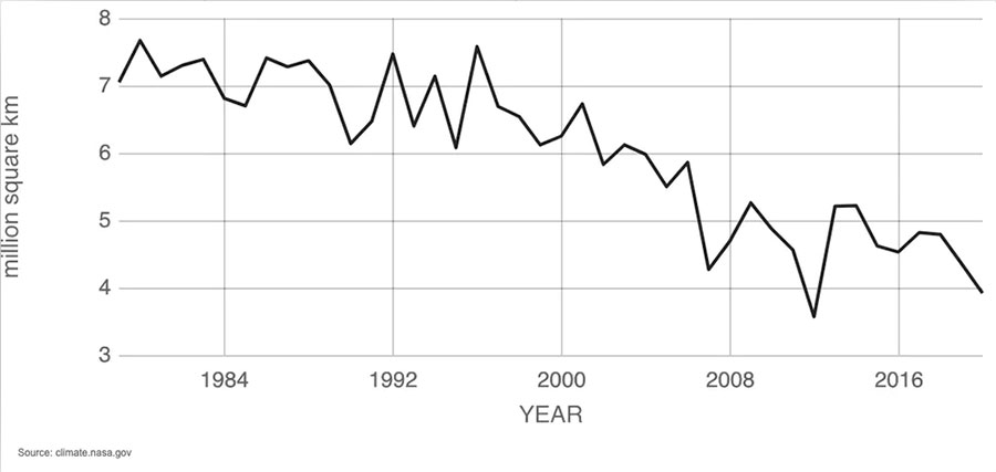 A graph showing the downward trend in Arctic sea ice extent